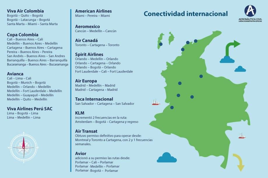Gobierno Fortalece conectividad aérea en Colombia
