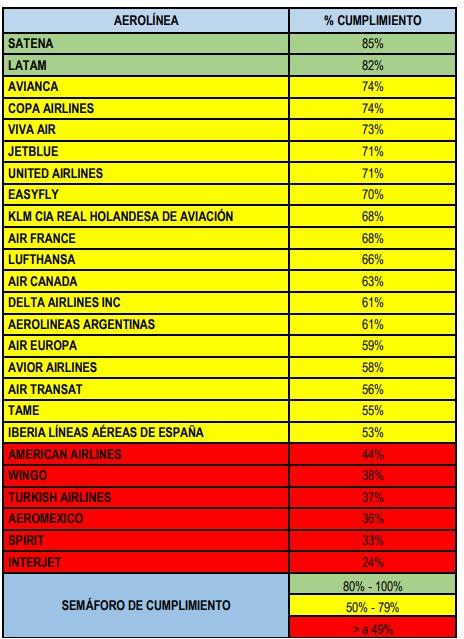 La Supertransporte evidenció 356 irregularidades en venta de tiquetes aéreos por internet